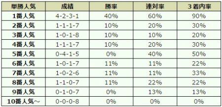京都2歳ステークス 2016 オッズデータ
