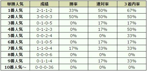 みやこステークス 2016 オッズデータ