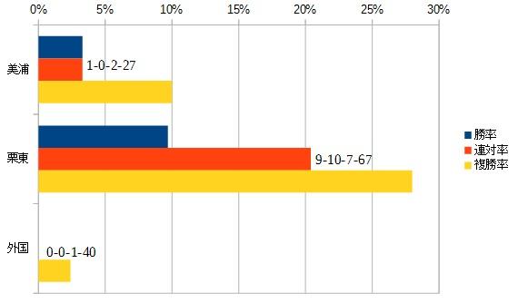 ジャパンカップ 2016 所属別データ