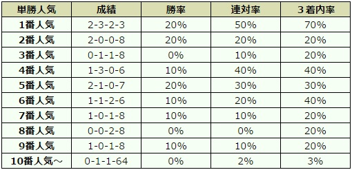 武蔵野ステークス 2016 オッズデータ
