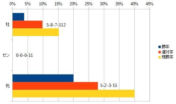 ジャパンカップ 2016 性別別データ