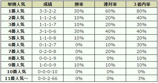 ジャパンカップ 2016 オッズデータ