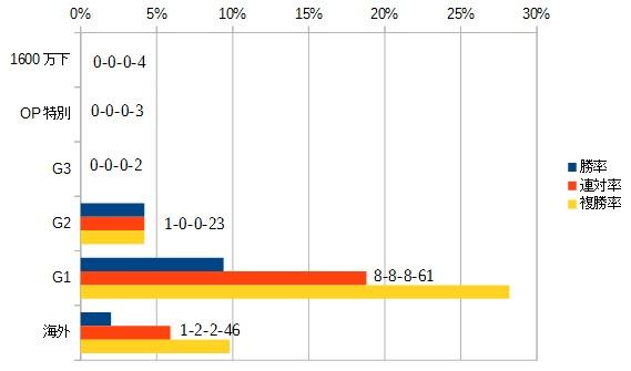 ジャパンカップ 2016 前走のクラス別データ