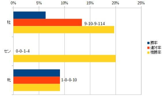 チャンピオンズカップ 2016 性別別データ
