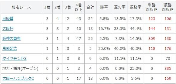 天皇賞春 2017 前走のレース別データ