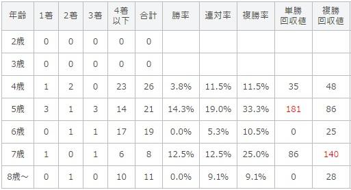 マイラーズカップ 2017 年齢別データ