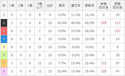 マイラーズカップ 2017 枠順別データ