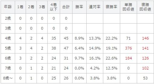 天皇賞春 2017 年齢別データ