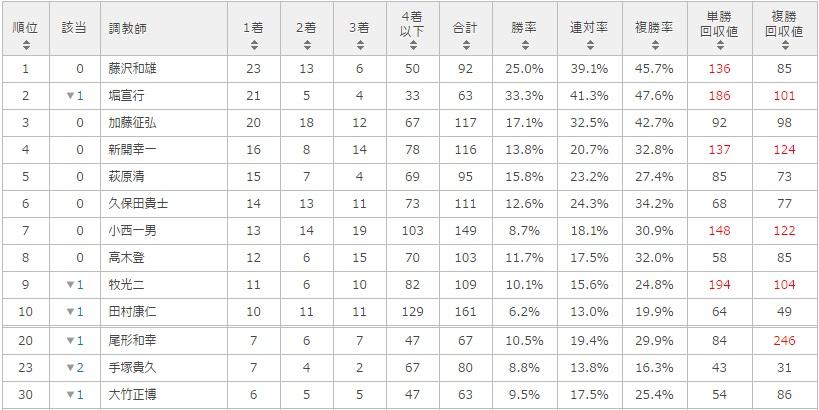 オアシスステークス 2017 調教師別データ