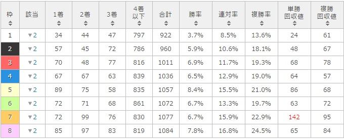 オアシスステークス 2017 枠順別データ
