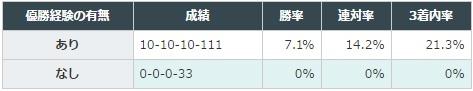 フローラステークス 2017 「JRAの芝1600~2000mのレース」における優勝経験の有無別成績
