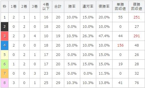 フローラステークス 2017 枠順別データ