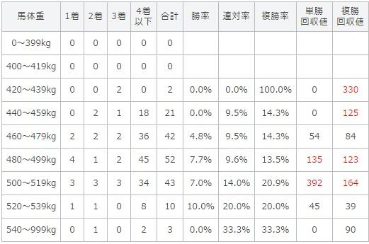 天皇賞春 2017 馬体重別データ