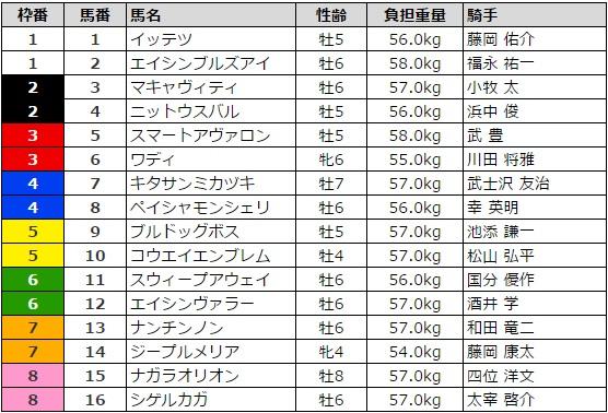 天王山ステークス 2017 枠順
