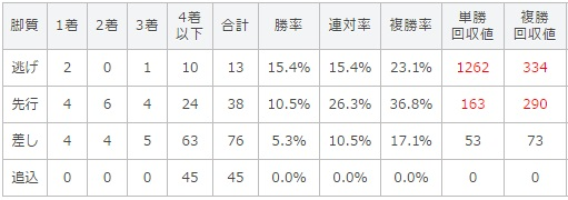 天皇賞春 2017 脚質別データ