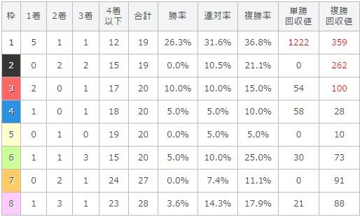 天皇賞春 2017 枠順別データ