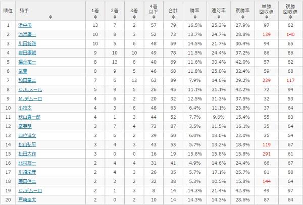 マイラーズカップ 2017 騎手別データ