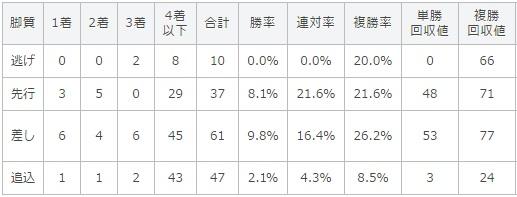 京都新聞杯 2017 脚質別データ
