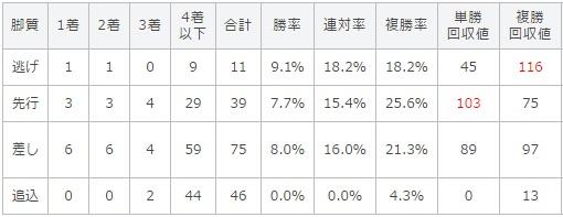 目黒記念 2017 脚質別データ