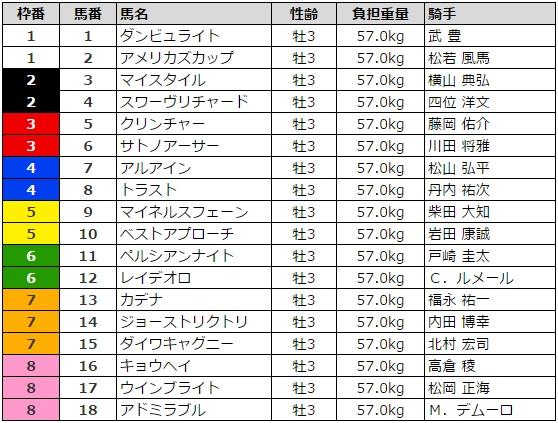 日本ダービー 2017 枠順