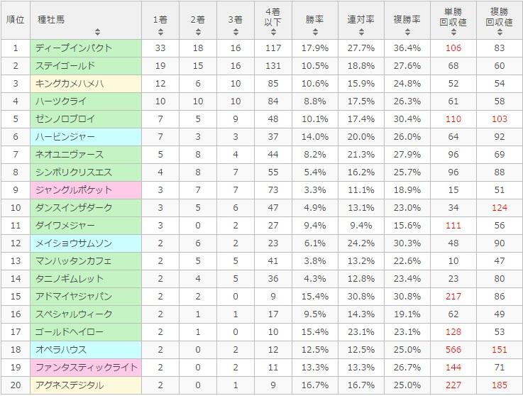 日本ダービー 2017 種牡馬別データ