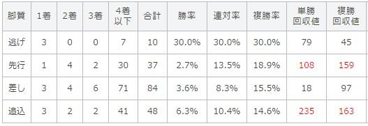 NHKマイルカップ 2017 脚質別データ