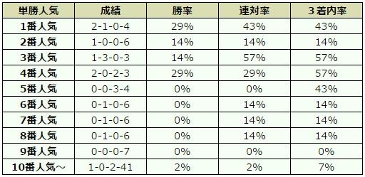 平安ステークス 2017 オッズデータ