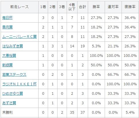 京都新聞杯 2017 前走のレース別データ