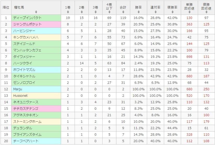 京都新聞杯 2017 種牡馬別データ