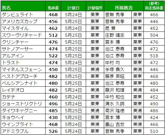 日本ダービー 2017 調教後の馬体重