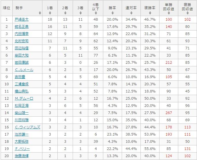 日本ダービー 2017 騎手別データ