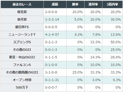 NHKマイルカップ 2017 前走のレース別データ
