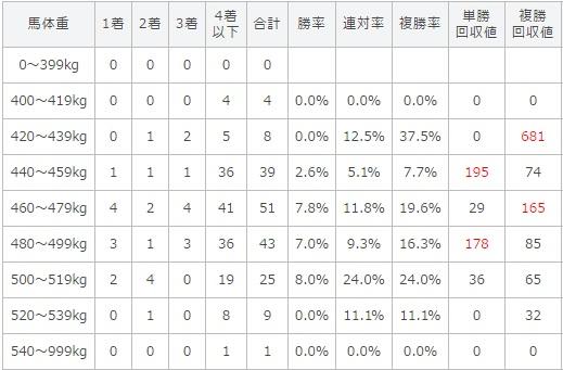 NHKマイルカップ 2017 馬体重別データ