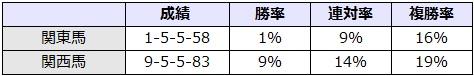 目黒記念 2017 所属別データ