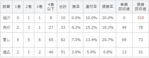 日本ダービー 2017 脚質別データ