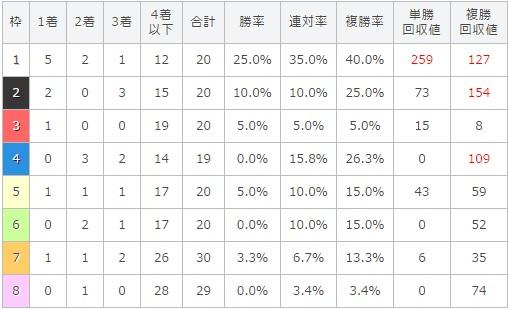 日本ダービー 2017 枠順別データ