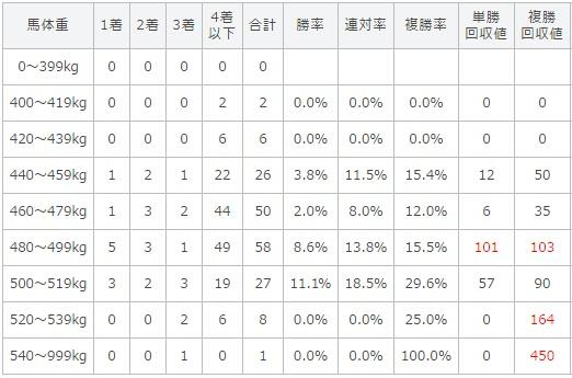 日本ダービー 2017 馬体重別データ