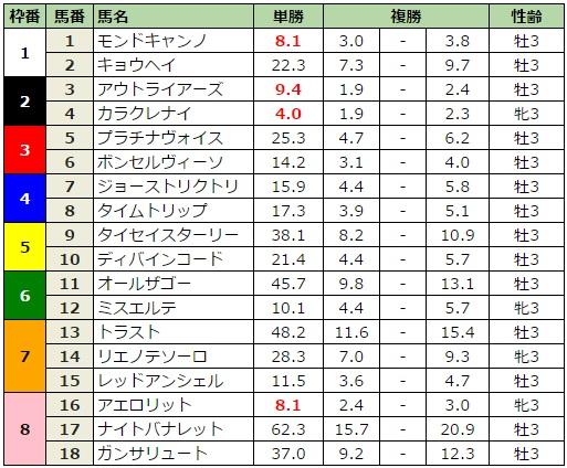 NHKマイルカップ 2017 前日最終オッズ