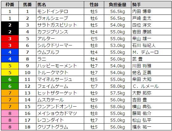 目黒記念 2017 枠順