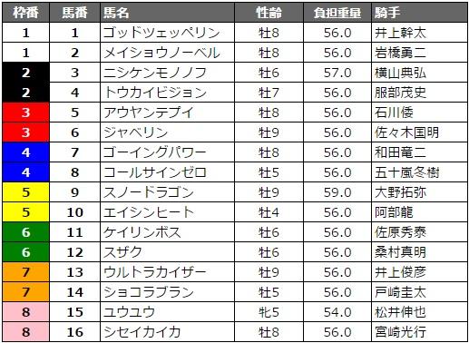 北海道スプリントカップ 2017 枠順