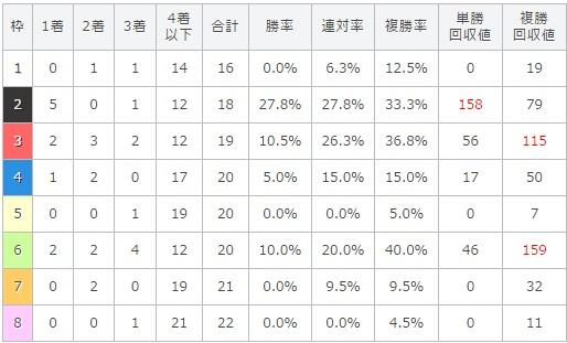 京都新聞杯 2017 枠順別データ