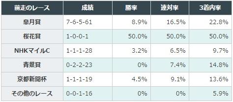 日本ダービー 2017 前走のレース別データ
