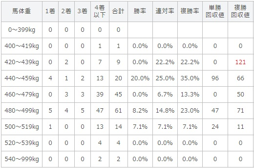 京都新聞杯 2017 馬体重別データ