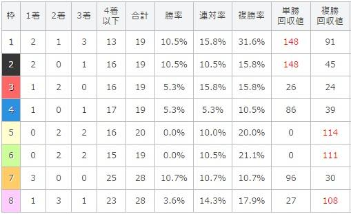 目黒記念 2017 枠順別データ