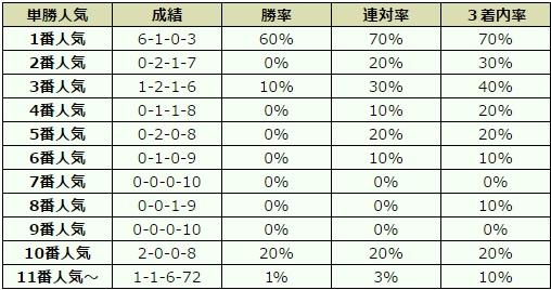 NHKマイルカップ 2017 オッズデータ