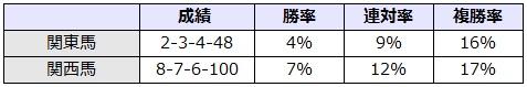 日本ダービー 2017 所属別データ