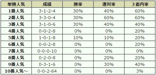 京都新聞杯 2017 オッズデータ