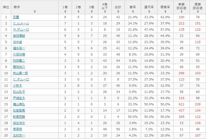 京都新聞杯 2017 騎手別データ