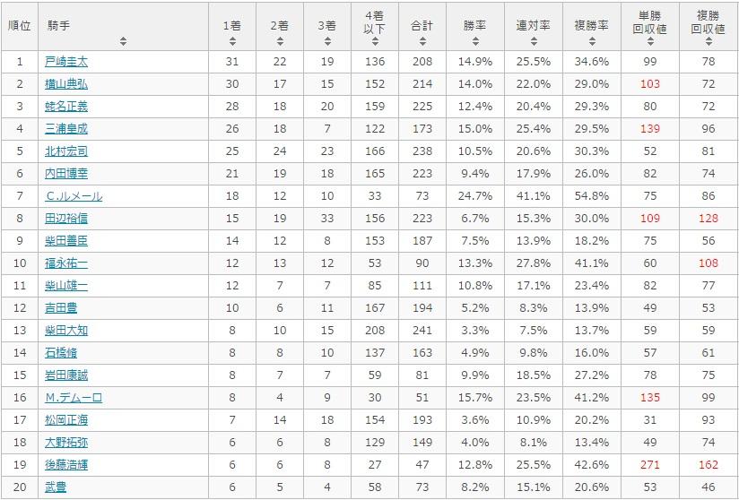 NHKマイルカップ 2017 騎手別データ