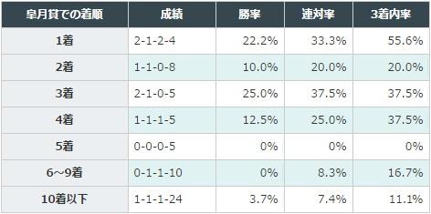 日本ダービー 2017 前走が皐月賞だった馬の、皐月賞での着順別データ